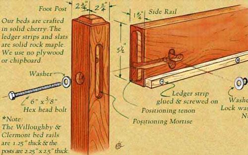 Illustration of bed bolt construction