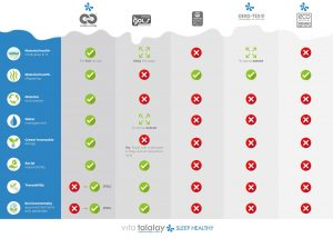 Vita Talalay certification comparison