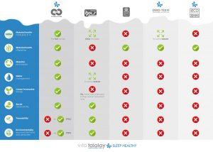 Vita Talalay certification comparison